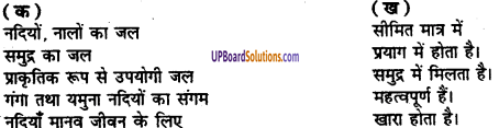 UP Board Solutions for Class 8 Environment Chapter 4 जल 1