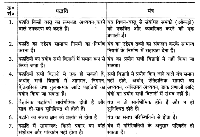UP Board Solutions for Class 11 Sociology Introducing Sociology Chapter 5 Doing Sociology Research Methods 1