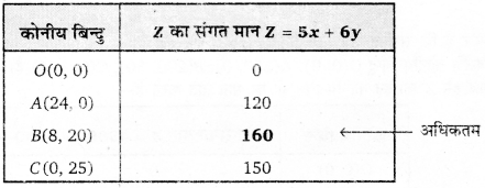 UP Board Solutions for Class 12 Maths Chapter 12 Linear Programming image 40