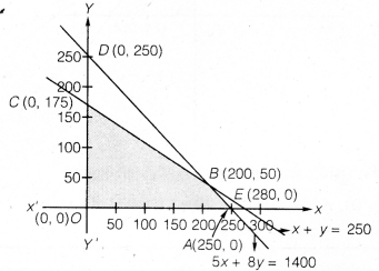 UP Board Solutions for Class 12 Maths Chapter 12 Linear Programming image 43