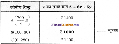 UP Board Solutions for Class 12 Maths Chapter 12 Linear Programming image 48