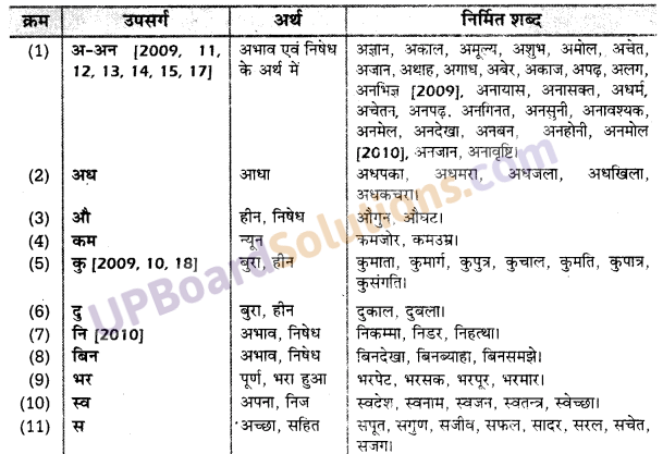 UP Board Solutions for Class 10 Hindi उपसर्ग img-6