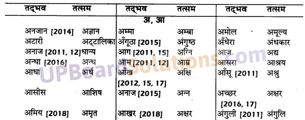 UP Board Solutions for Class 10 Hindi तत्सम शब्द img-1