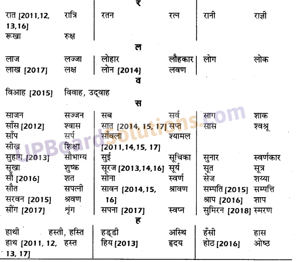 UP Board Solutions for Class 10 Hindi तत्सम शब्द img-6