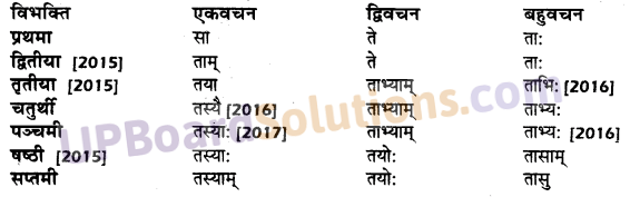 UP Board Solutions for Class 10 Hindi शब्द-रूप img-13
