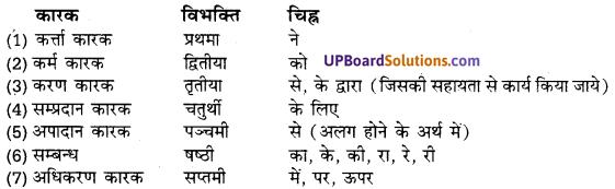 UP Board Solutions for Class 10 Hindi हिन्दी-संस्कृत अनुवाद img-10