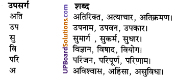 UP Board Solutions for Class 10 Hindi Chapter 6 अजन्ता (गद्य खंड)