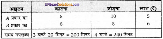 UP Board Solutions for Class 12 Maths Chapter 12 Linear Programming image 38