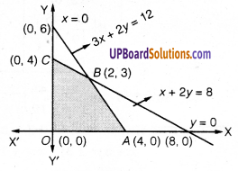 UP Board Solutions for Class 12 Maths Chapter 12 Linear Programming image 3
