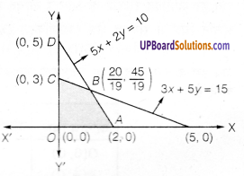 UP Board Solutions for Class 12 Maths Chapter 12 Linear Programming image 5