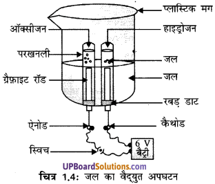 UP Board Solution Class 10 Science Chapter 1 Chemical Reactions And Equations