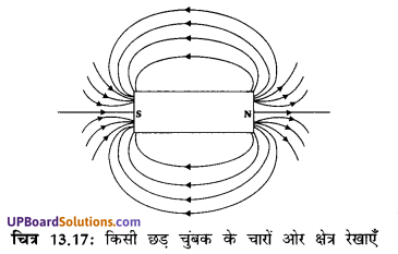 UP Board Solutions for Class 10 Science Chapter 13 Magnetic Effects of Electric Current img-1