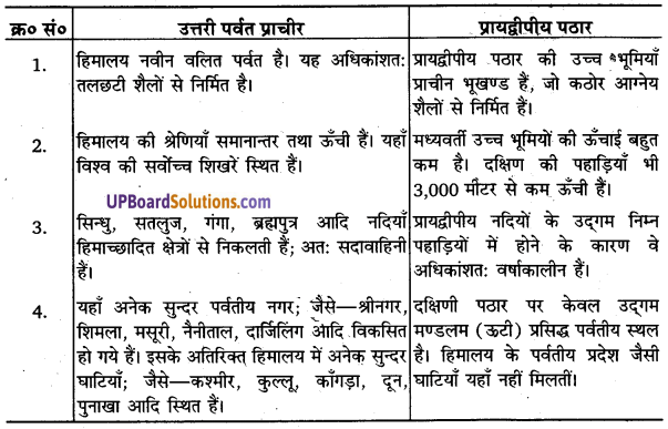 UP Board Solutions for Class 11 Geography Indian Physical Environment Chapter 2Structure and Physiography (संरचना तथा भू-आकृति विज्ञान) img 2