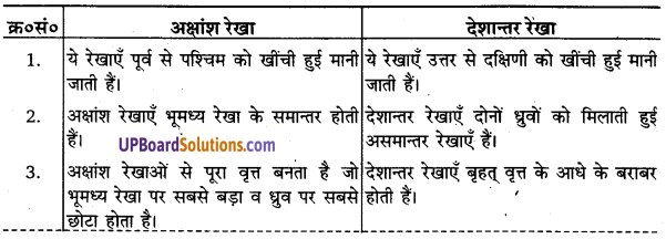 UP Board Solutions for Class 11 Geography Practical Work in Geography Chapter 3 Latitude, Longitude and Time(अक्षांश, देशांतर और समय) img 1