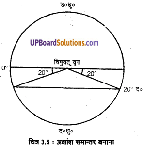 UP Board Solutions for Class 11 Geography Practical Work in Geography Chapter 3 Latitude, Longitude and Time(अक्षांश, देशांतर और समय) img 6