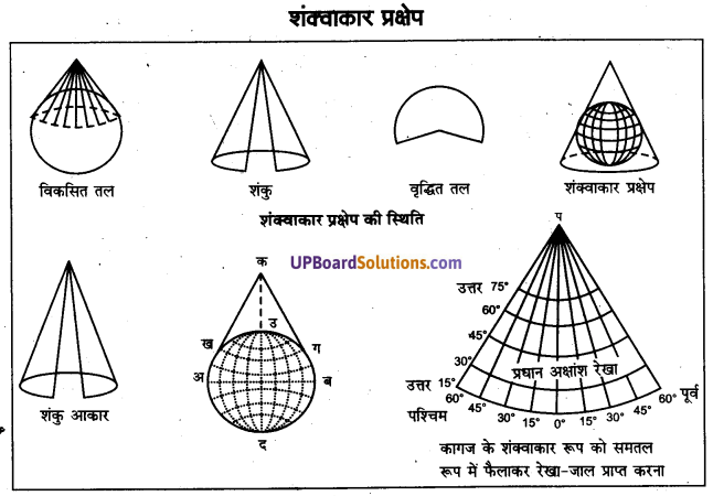 UP Board Solutions for Class 11 Geography Practical Work in Geography Chapter 4 Map Projections(मानचित्र प्रक्षेप) img 6 (10)