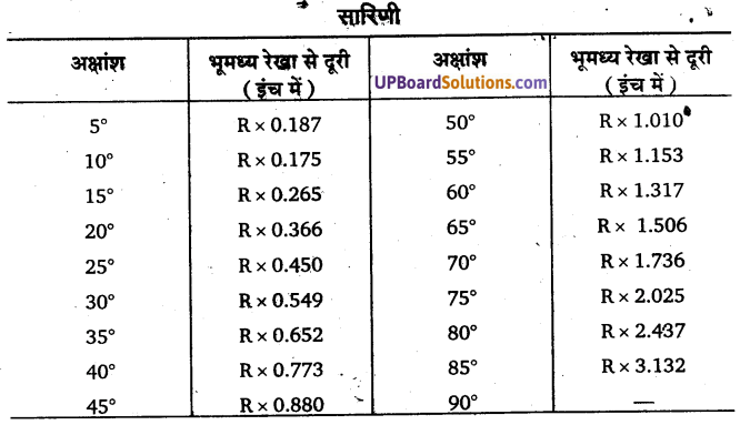 UP Board Solutions for Class 11 Geography Practical Work in Geography Chapter 4 Map Projections(मानचित्र प्रक्षेप) img 6 13