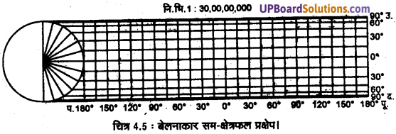 UP Board Solutions for Class 11 Geography Practical Work in Geography Chapter 4 Map Projections(मानचित्र प्रक्षेप) img 6 (2)