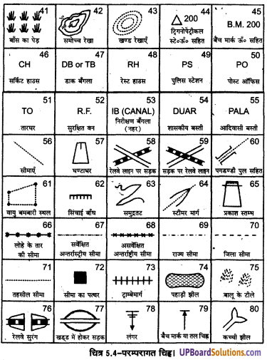 UP Board Solutions for Class 11 Geography Practical Work in Geography Chapter 5 Topographical Maps(स्थलाकृतिक मानचित्र) img 5