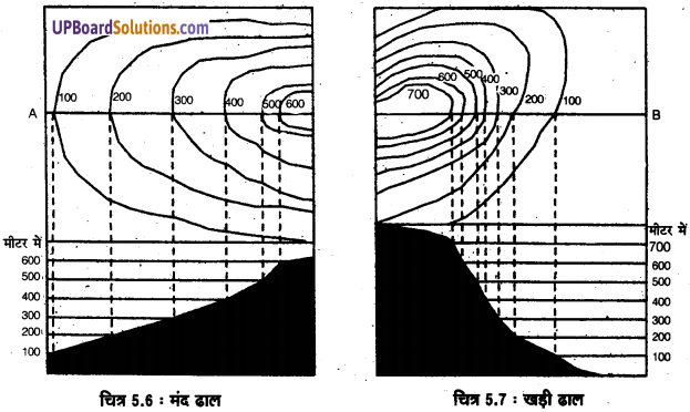 UP Board Solutions for Class 11 Geography Practical Work in Geography Chapter 5 Topographical Maps(स्थलाकृतिक मानचित्र) img 9