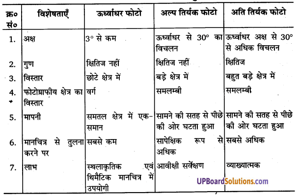 UP Board Solutions for Class 11 Geography Practical Work in Geography Chapter 6 Introduction to Aerial Photographs(वायव फोटो का परिचय) img 6