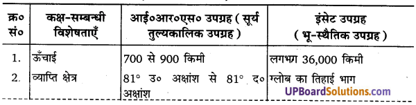 UP Board Solutions for Class 11 Geography Practical Work in Geography Chapter 7 Introduction to Remote Sensing(सुदूर संवेदन का परिचय) img 1