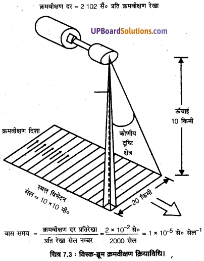 UP Board Solutions for Class 11 Geography Practical Work in Geography Chapter 7 Introduction to Remote Sensing(सुदूर संवेदन का परिचय) img 5