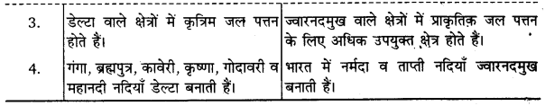 UP Board Solutions for Class 11Geography Indian Physical Environment Chapter 3 Drainage System (अपवाह तंत्र) img 5