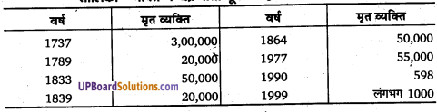 UP Board Solutions for Class 11Geography Indian Physical Environment Chapter 7 Natural Hazards and Disasters (प्राकृतिक संकट तथा आपदाएँ) img 7