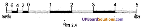 UP Board Solutions for Class 11Geography Practical Work in Geography Chapter 2 Map Scale(मानचित्र मापनी) img 9