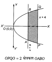 UP Board Solutions for Class 12 Maths Chapter 8 Application of Integrals image 10