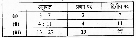 UP Board Solutions for Class 6 Maths Chapter 12वाणिज्य गणित 12a 7