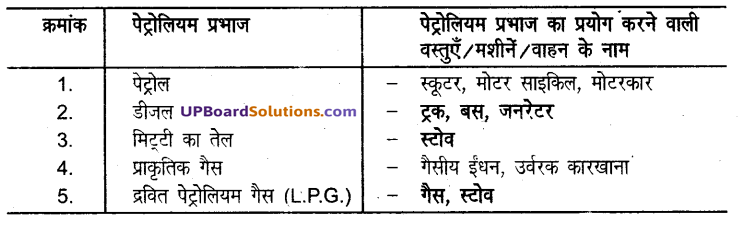 UP Board Solutions for Class 8 Science Chapter 15कार्बन एवं उसके यौगिक img-2