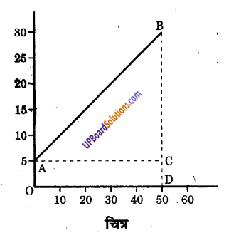 UP Board Solutions for Class 9 Science Chapter 8 Motion image -58