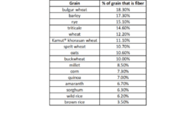 Fiber content in grains