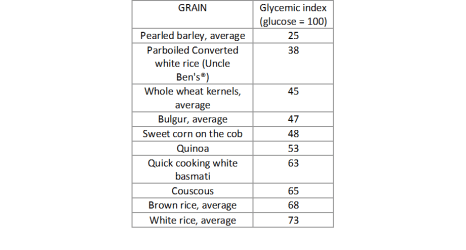 Glycemic index of grains