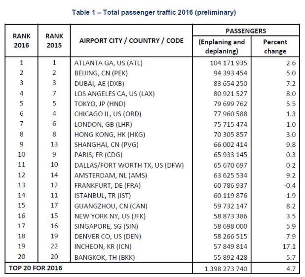 airport-ranking-2016.jpg?resize=618%2C562
