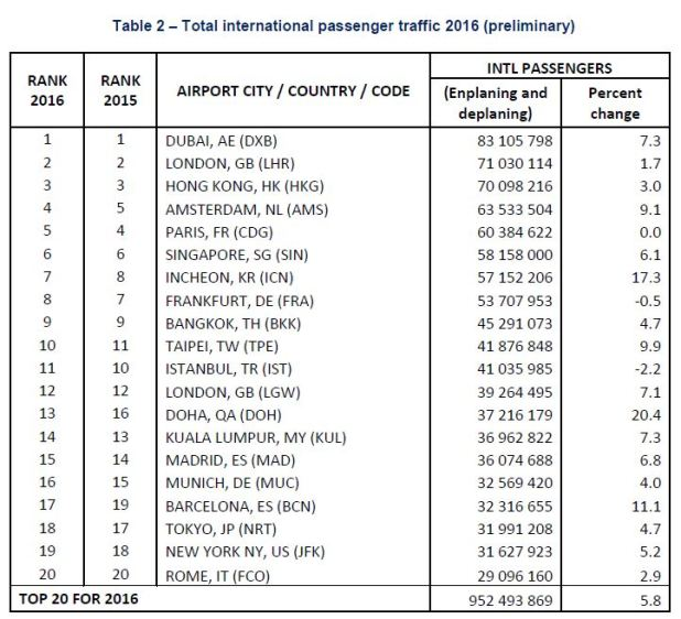 international-passenger-airports-ranking.jpg?resize=618%2C562