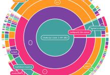 Lista dos melhores plugins JavaScript para criar gráficos circulares