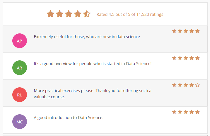 Data Scientist Tools Box Ratings & Reviews