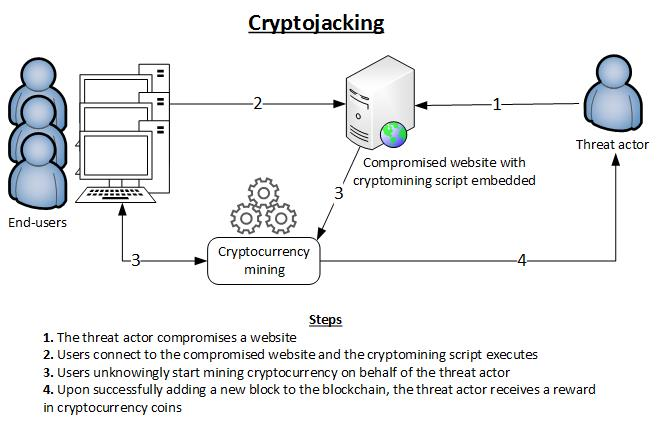 Cryptojacking / Source : ENISA