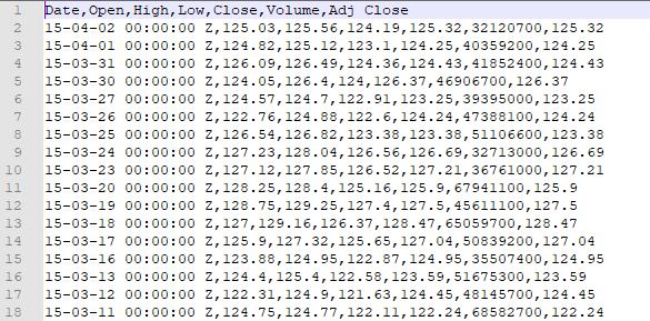 Sample historical data set from Yahoo Finance