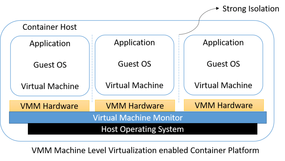 Comparison between Conventional Platform vs Machine Level Virtualization Enabled Platform