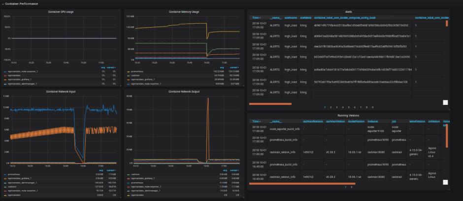 Container Metrics / Alerts