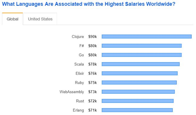 Stack Overflow Developer Survey 2019 / Top Paying Technologies