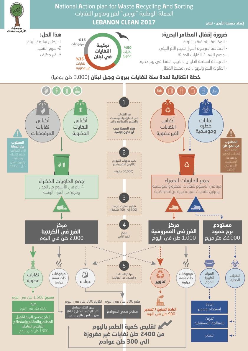 جمعي ة الأرض لبنان تطرح خطة حل مشكلة النفايات مرصد الاستعراض الدوري الشامل