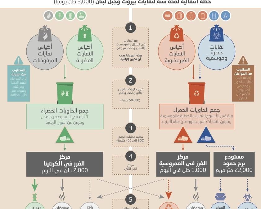 جمعيّة الأرض – لبنان تطرح خطة حل مشكلة النفايات