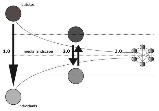 Netwerkmodel Marco Derksen 7i