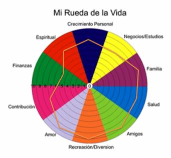 RUEDA DE LA VIDA | Plantilla y Ejercicio para hacerlo ahora mismo