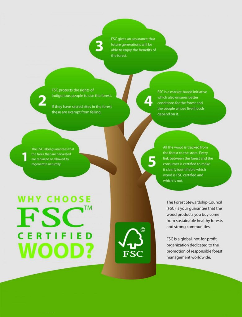Commitment to sustainable lumber across all industries. Fsc Certified Wood Upton Bass
